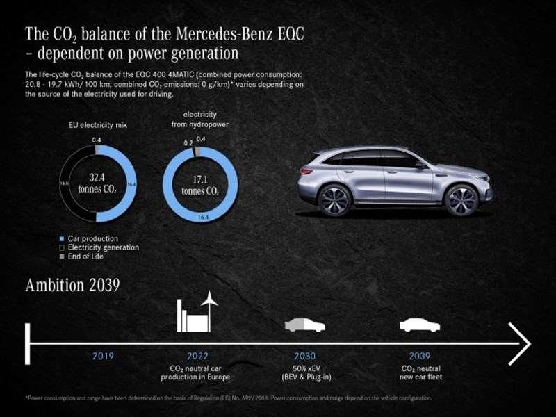 Le Mercedes-Benz EQC est ce véhicule durable